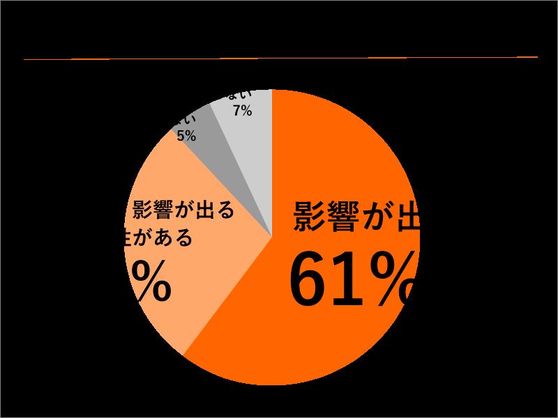 新型コロナウイルス感染拡大が仏壇店の営業に影響を及ぼしているかどうかのアンケート結果の円グラフ,影響が出ていると回答した仏壇店が61%に上る